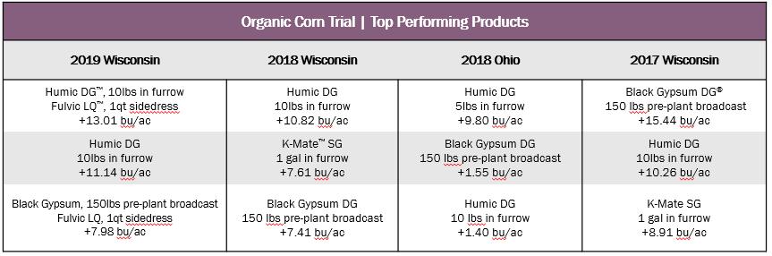 Organic_Corn_Trial.png