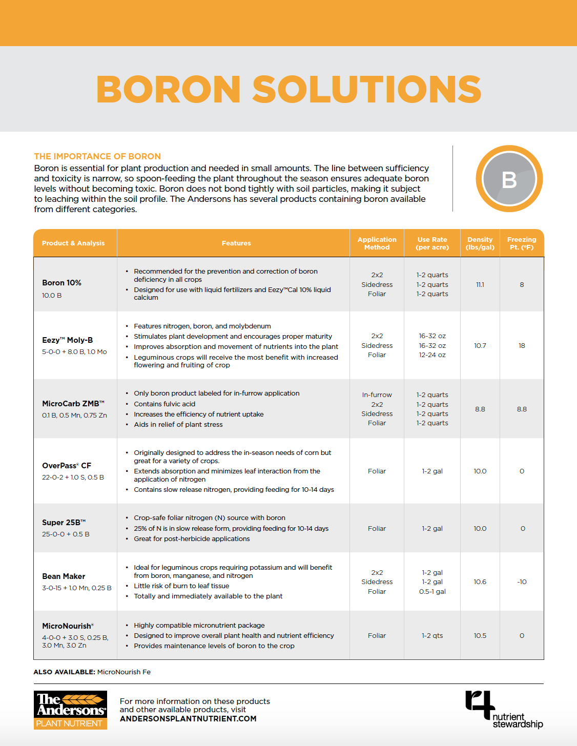 The Andersons Boron Solutions Product Comparison Sheet
