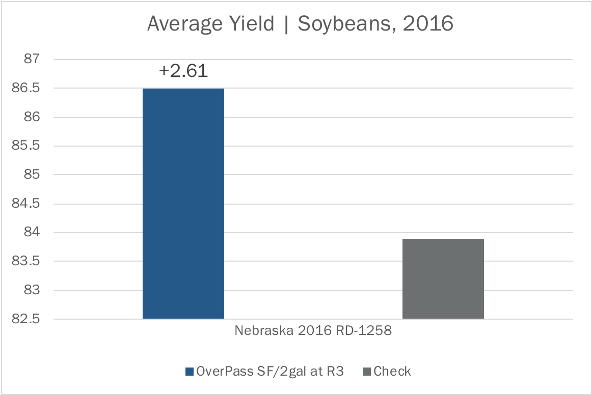Agriculture Market Feed Blog - The Andersons Plant Nutrient