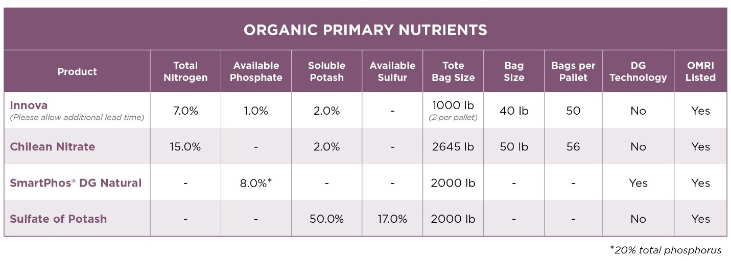 The Andersons Organic Primary Nutrients