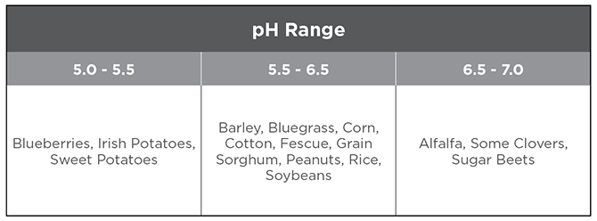 Figure 1: Nutrient values in corn stover